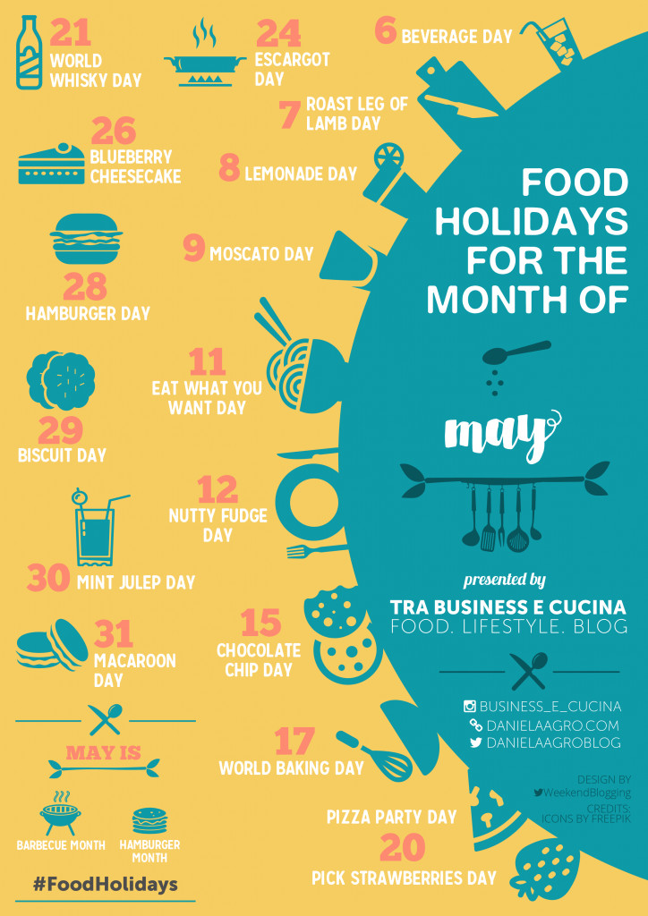 Food Holidays For The Month Of May